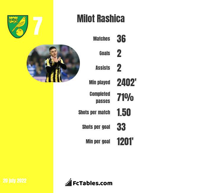 Milot Rashica infographic