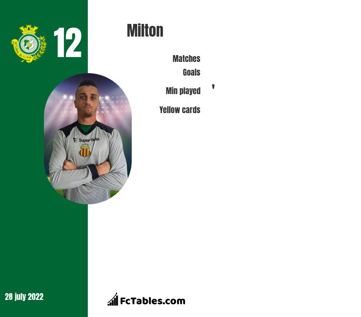 Milton infographic statistics for Vitoria Setubal