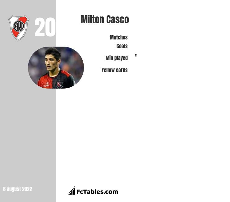 Milton Casco infographic statistics for River Plate