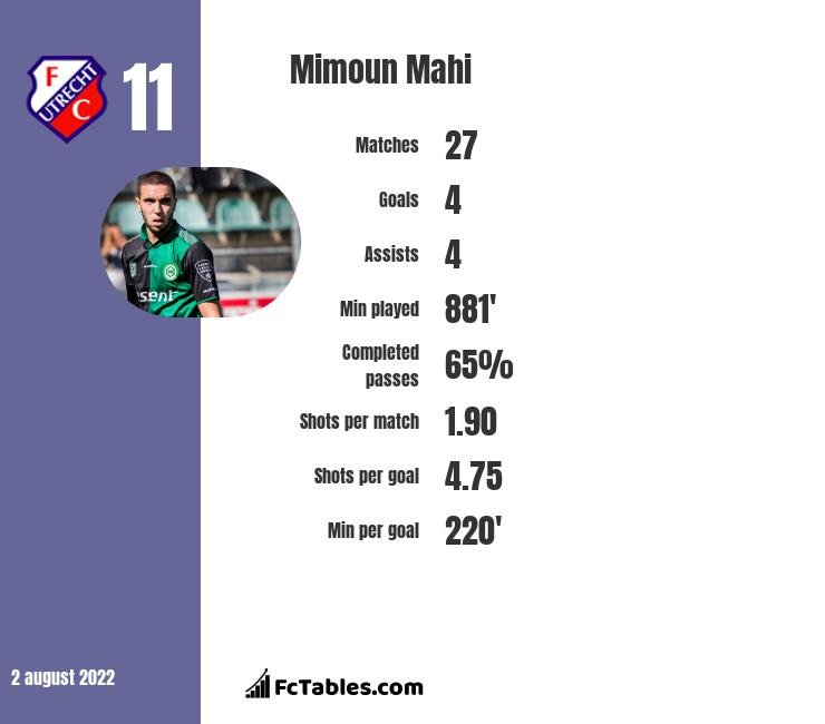 Mimoun Mahi infographic statistics for FC Zuerich