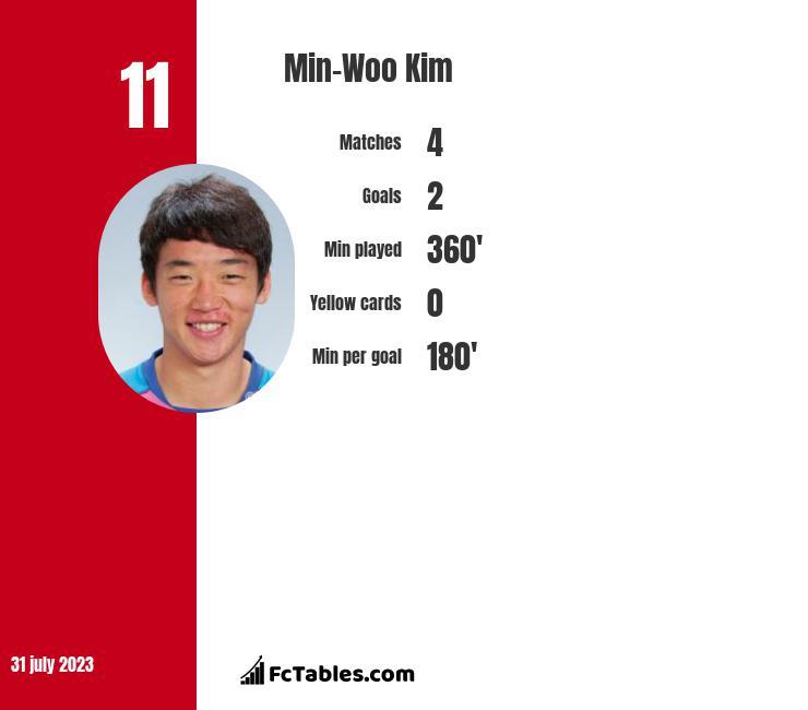 Min-Woo Kim infographic
