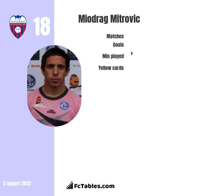 Miodrag Mitrovic infographic