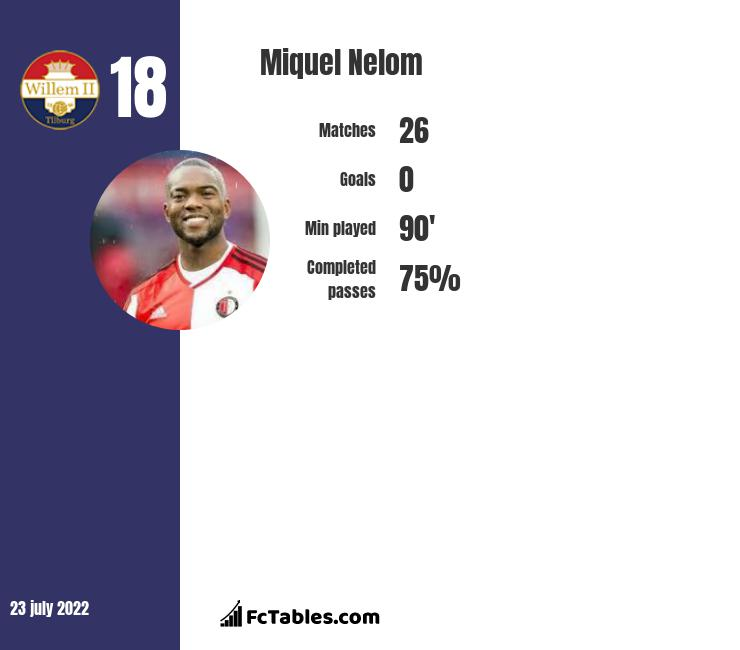 Miquel Nelom infographic statistics for Willem II