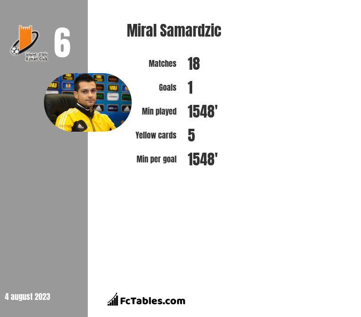 Miral Samardzic infographic