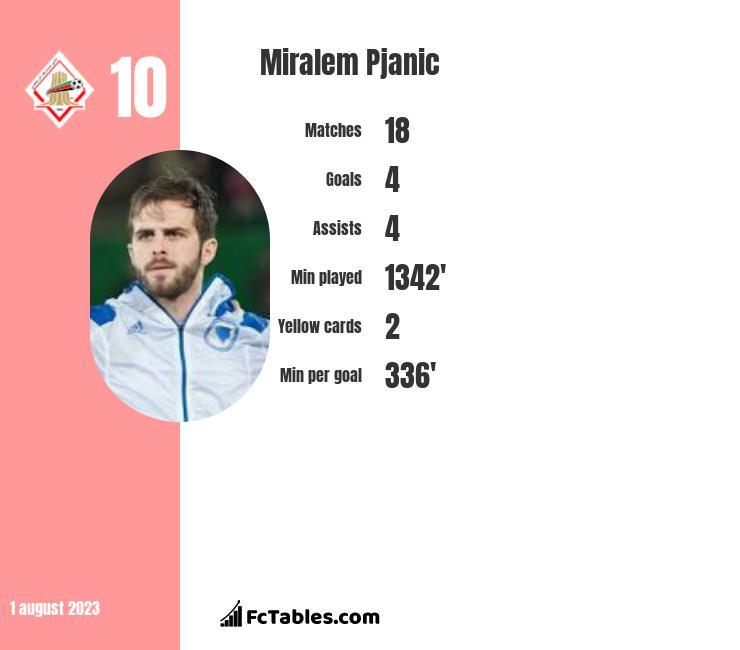 Miralem Pjanić infographic