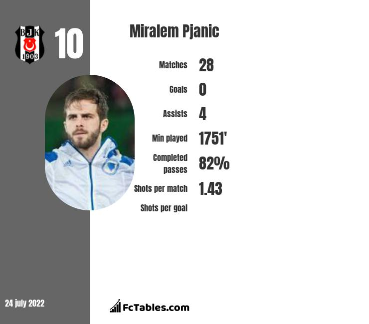 Miralem Pjanic infographic statistics for Barcelona