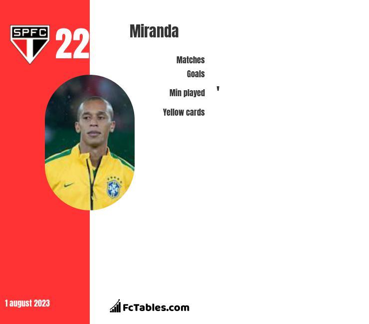 Miranda infographic