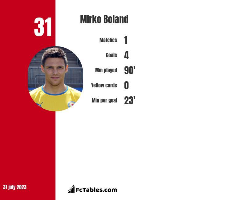 Mirko Boland infographic