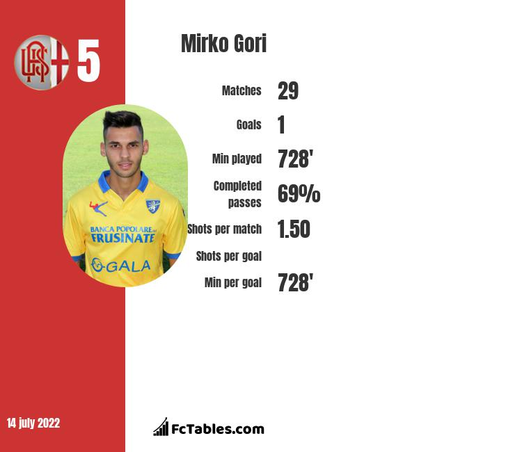 Mirko Gori infographic
