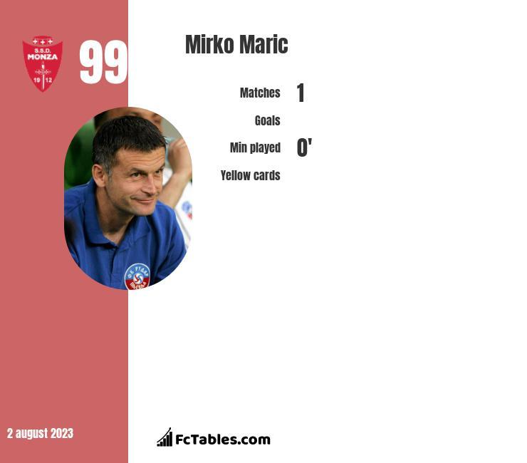 Mirko Maric infographic