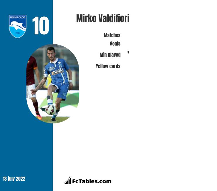 Mirko Valdifiori infographic