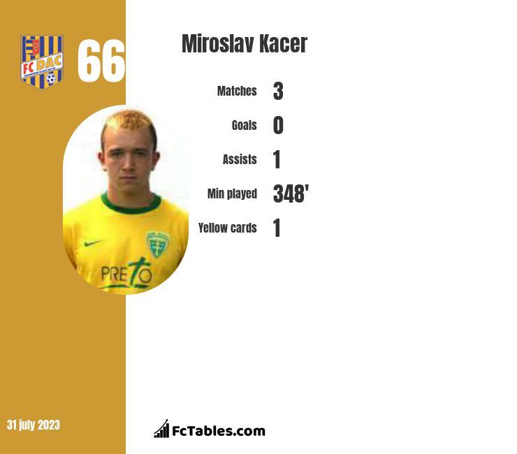 Miroslav Kacer infographic