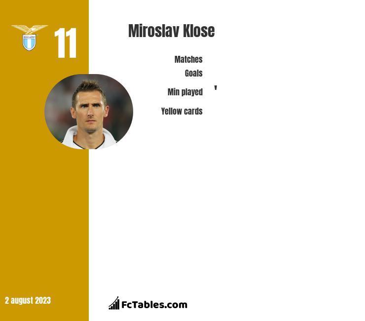Miroslav Klose infographic