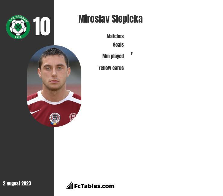 Miroslav Slepicka infographic