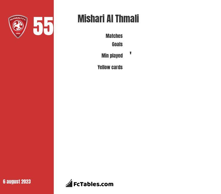 Mishari Al Thmali infographic