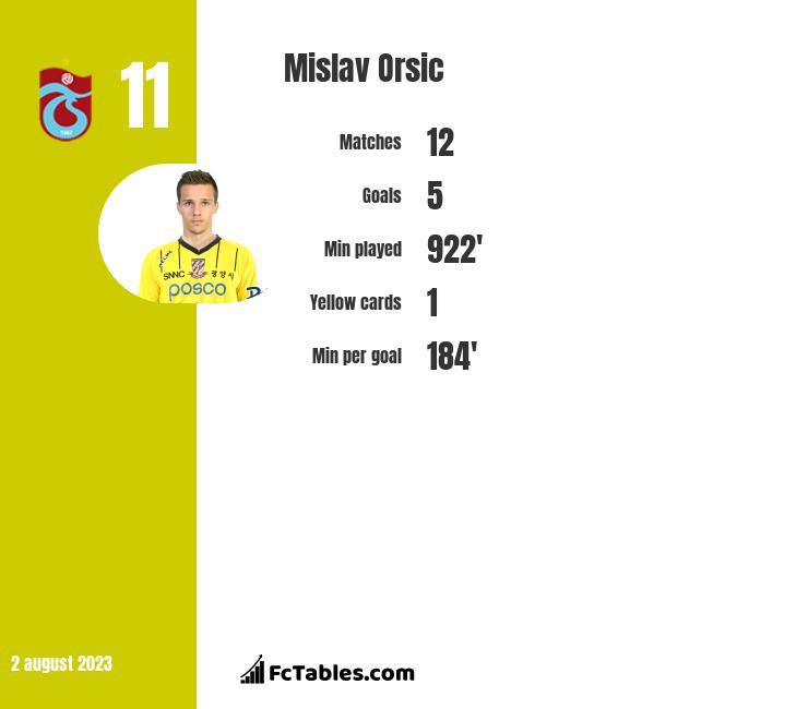 Mislav Orsic infographic