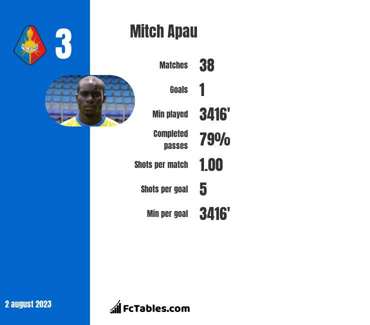 Mitch Apau infographic