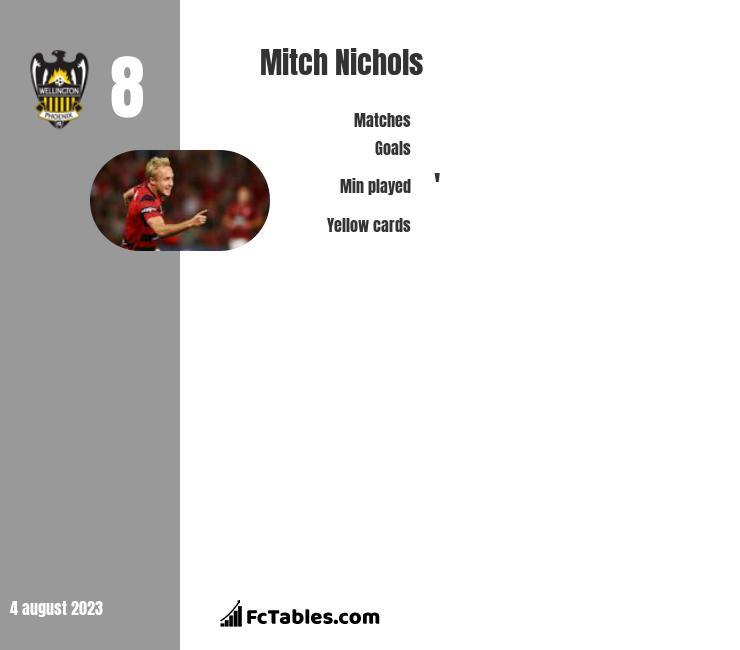 Mitch Nichols infographic