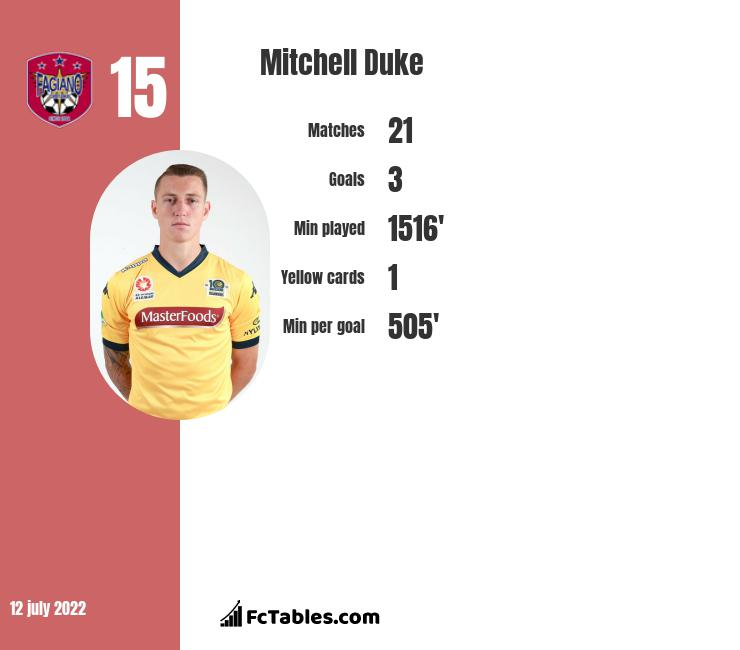 Mitchell Duke infographic