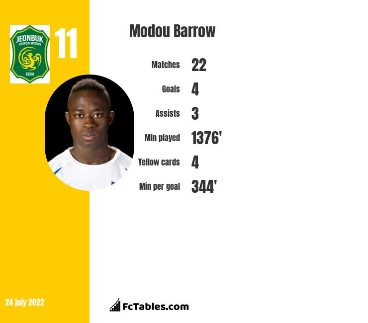 Modou Barrow infographic statistics for Jeonbuk FC