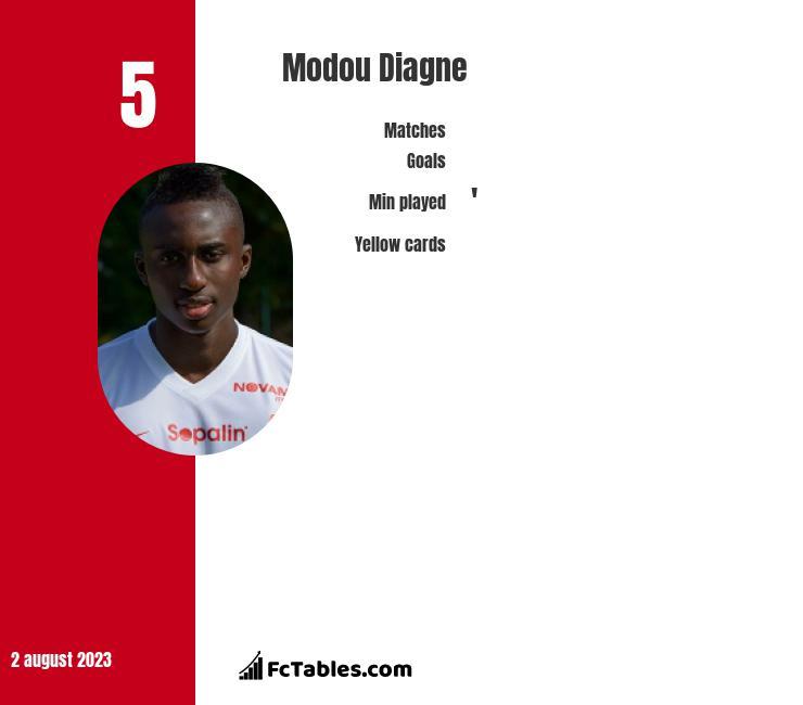 Modou Diagne infographic