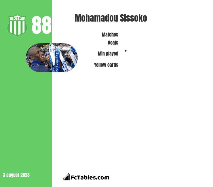 Mohamadou Sissoko infographic