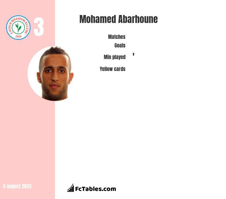 Mohamed Abarhoune infographic