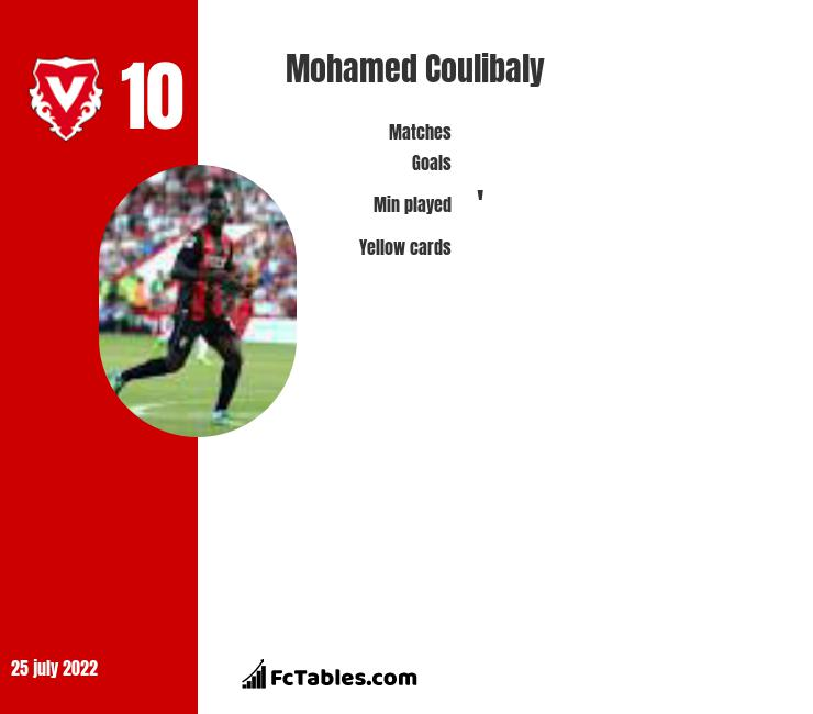 Mohamed Coulibaly infographic