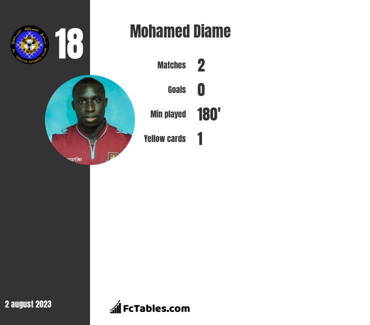 Mohamed Diame infographic statistics for Newcastle United