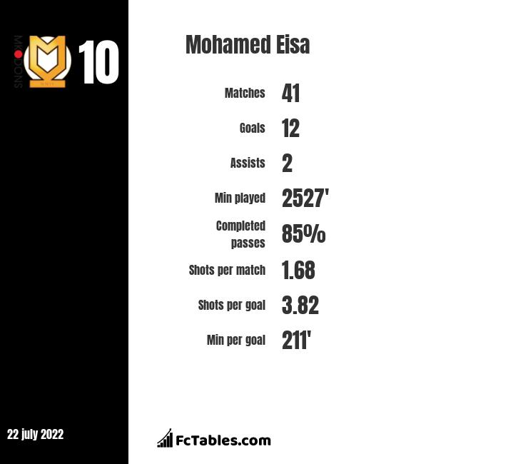 Mohamed Eisa infographic