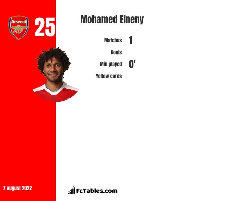 Mohamed Elneny infographic statistics for Arsenal
