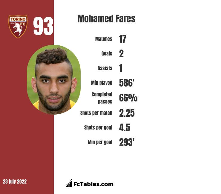 Mohamed Fares infographic