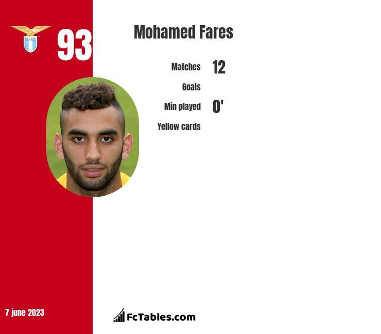 Mohamed Fares stats