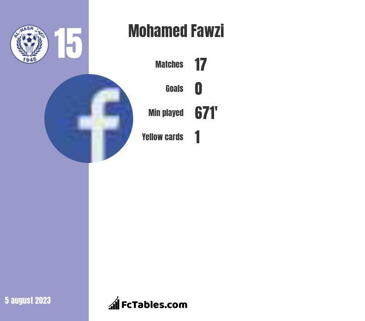Mohamed Fawzi infographic