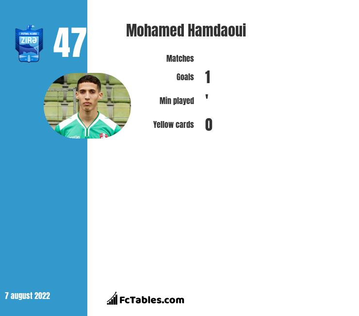 Mohamed Hamdaoui infographic statistics for De Graafschap