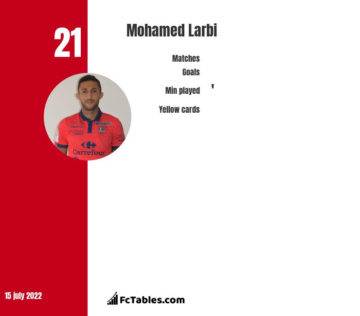 Mohamed Larbi infographic