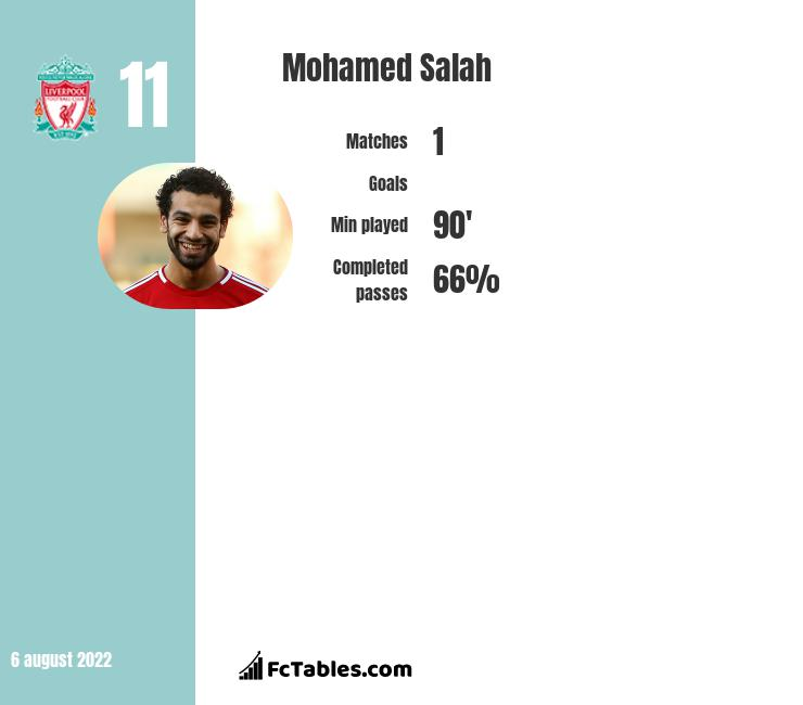 Mohamed Salah infographic statistics for Liverpool FC