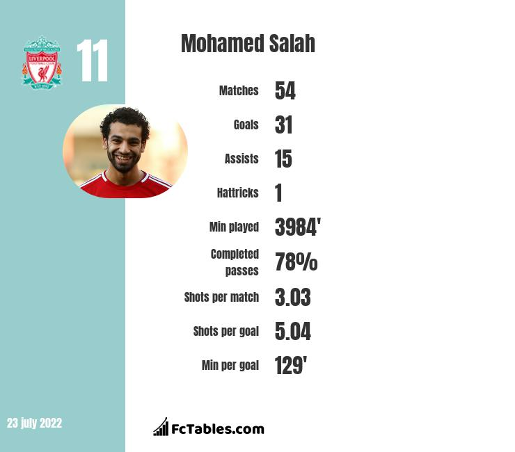 Mohamed Salah infographic statistics for Liverpool
