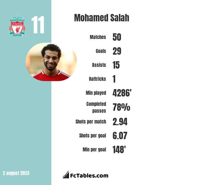 Mohamed Salah stats