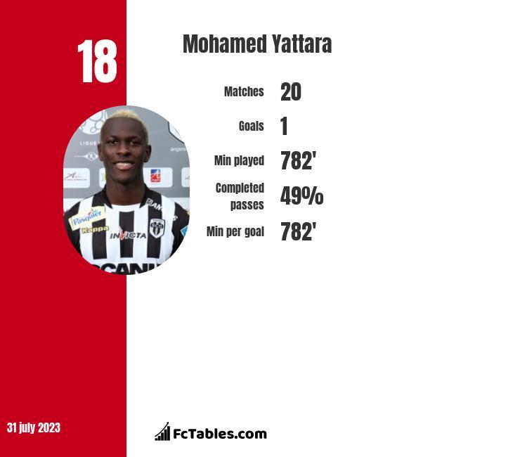 Mohamed Yattara infographic