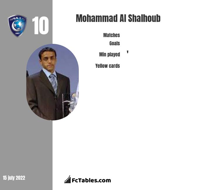 Mohammad Al Shalhoub infographic
