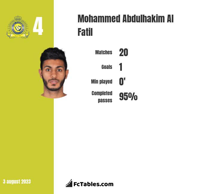 Mohammed Abdulhakim Al Fatil infographic