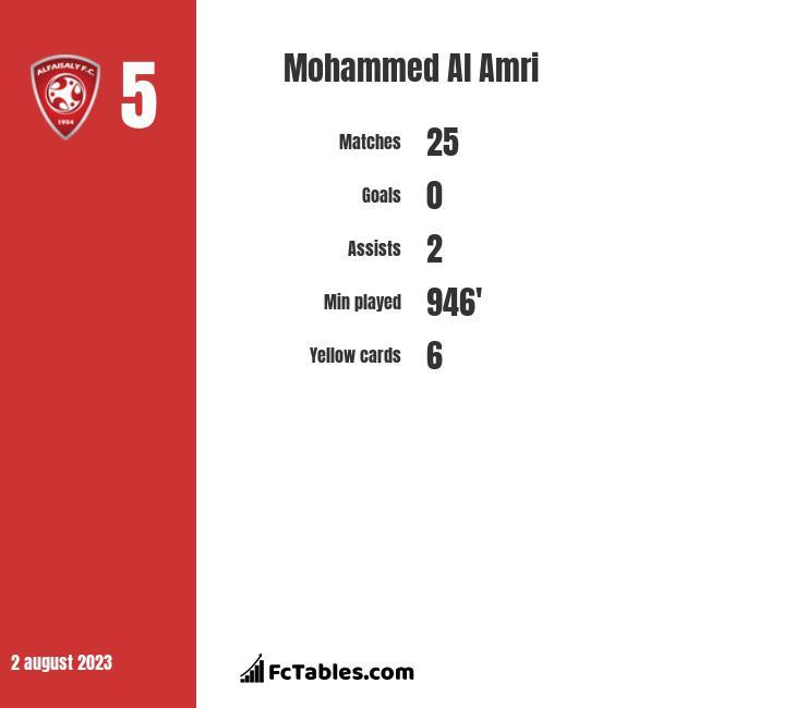 Mohammed Al Amri infographic