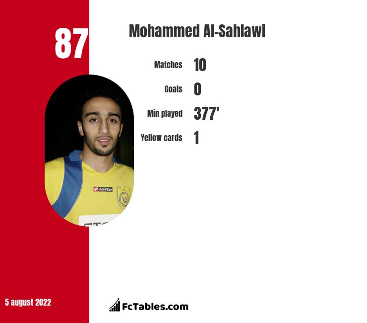 Mohammed Al-Sahlawi infographic statistics for Al-Taawon