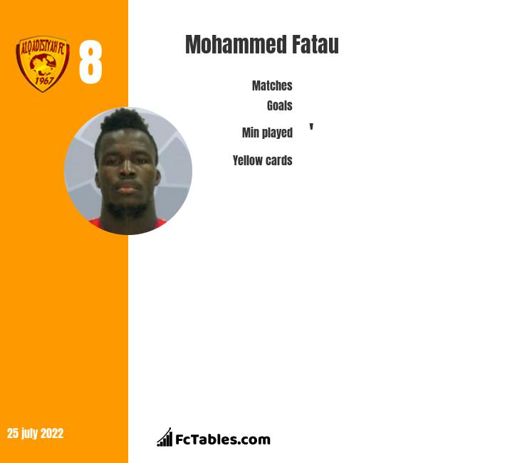 Mohammed Fatau infographic