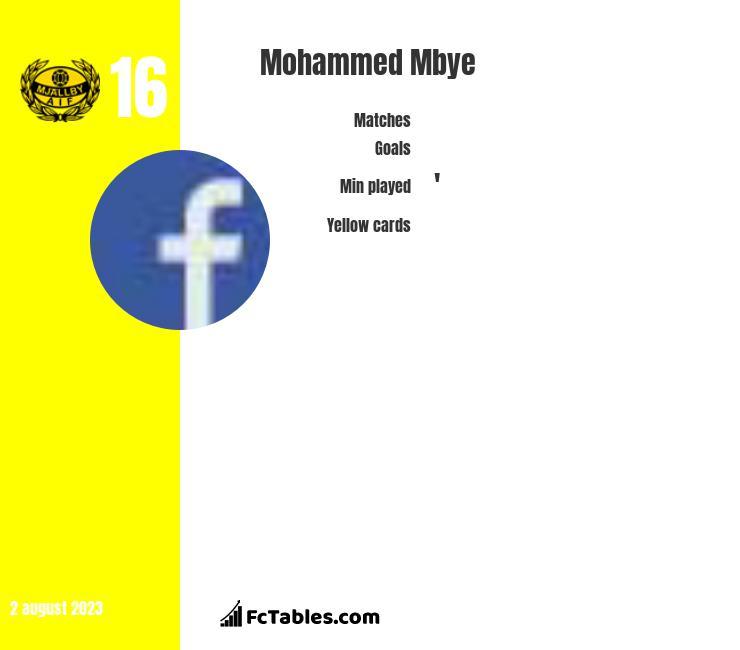 Mohammed Mbye infographic