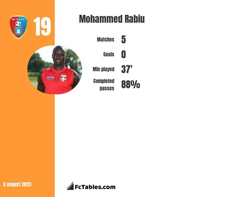 Mohammed Rabiu infographic