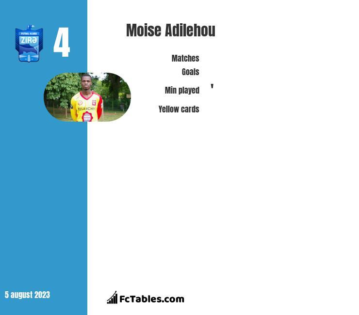 Moise Adilehou infographic