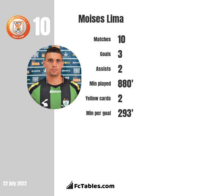Moises Lima infographic