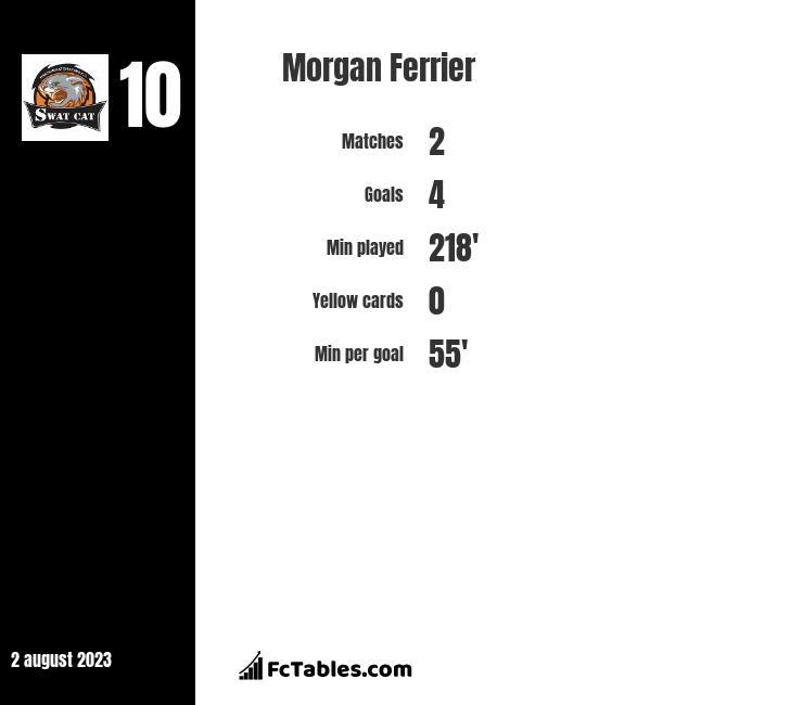 Morgan Ferrier infographic